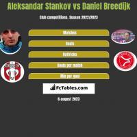 Aleksandar Stankov vs Daniel Breedijk h2h player stats