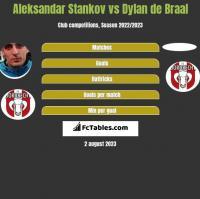 Aleksandar Stankov vs Dylan de Braal h2h player stats
