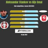 Aleksandar Stankov vs Gijs Smal h2h player stats
