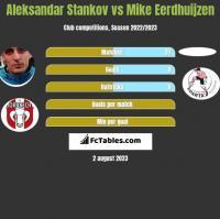 Aleksandar Stankov vs Mike Eerdhuijzen h2h player stats