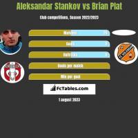 Aleksandar Stankov vs Brian Plat h2h player stats