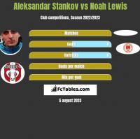 Aleksandar Stankov vs Noah Lewis h2h player stats