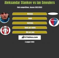 Aleksandar Stankov vs Ian Smeulers h2h player stats