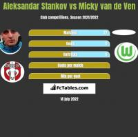 Aleksandar Stankov vs Micky van de Ven h2h player stats
