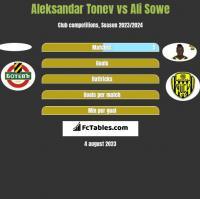 Aleksandar Tonev vs Ali Sowe h2h player stats