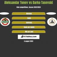 Aleksandar Tonev vs Darko Tasevski h2h player stats