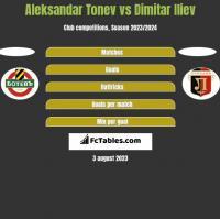 Aleksandar Tonew vs Dimitar Iliew h2h player stats
