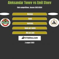 Aleksandar Tonev vs Emil Stoev h2h player stats