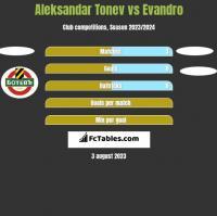 Aleksandar Tonew vs Evandro h2h player stats