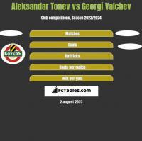 Aleksandar Tonev vs Georgi Valchev h2h player stats