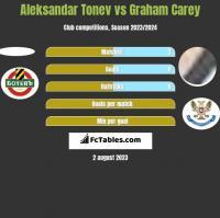 Aleksandar Tonew vs Graham Carey h2h player stats