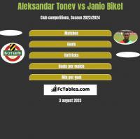 Aleksandar Tonew vs Janio Bikel h2h player stats