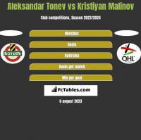 Aleksandar Tonew vs Kristiyan Malinov h2h player stats