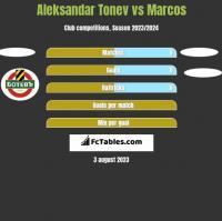 Aleksandar Tonew vs Marcos h2h player stats