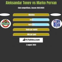 Aleksandar Tonew vs Marko Pervan h2h player stats