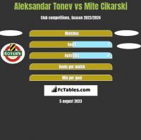 Aleksandar Tonev vs Mite Cikarski h2h player stats