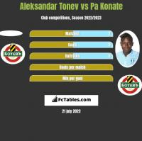 Aleksandar Tonev vs Pa Konate h2h player stats