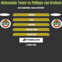 Aleksandar Tonew vs Philippe van Arnhem h2h player stats