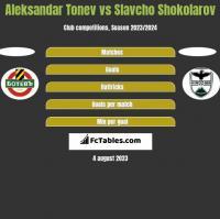 Aleksandar Tonew vs Slavcho Shokolarov h2h player stats