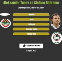 Aleksandar Tonew vs Stefano Beltrame h2h player stats