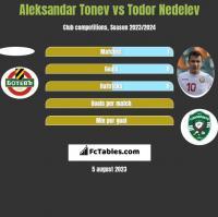 Aleksandar Tonev vs Todor Nedelev h2h player stats