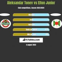 Aleksandar Tonew vs Elton Junior h2h player stats