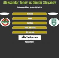 Aleksandar Tonev vs Dimitar Stoyanov h2h player stats