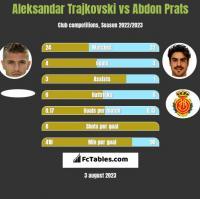 Aleksandar Trajkovski vs Abdon Prats h2h player stats