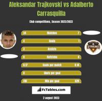 Aleksandar Trajkovski vs Adalberto Carrasquilla h2h player stats