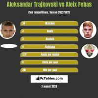 Aleksandar Trajkovski vs Aleix Febas h2h player stats