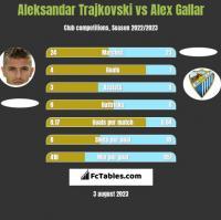 Aleksandar Trajkovski vs Alex Gallar h2h player stats