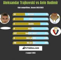 Aleksandar Trajkovski vs Ante Budimir h2h player stats