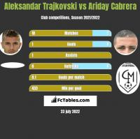 Aleksandar Trajkovski vs Ariday Cabrera h2h player stats