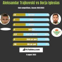 Aleksandar Trajkovski vs Borja Iglesias h2h player stats