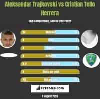 Aleksandar Trajkovski vs Cristian Tello h2h player stats