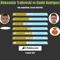 Aleksandar Trajkovski vs Daniel Rodriguez h2h player stats