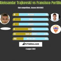 Aleksandar Trajkovski vs Francisco Portillo h2h player stats
