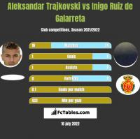 Aleksandar Trajkovski vs Inigo Ruiz de Galarreta h2h player stats