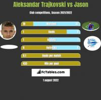 Aleksandar Trajkovski vs Jason h2h player stats
