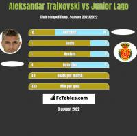 Aleksandar Trajkovski vs Junior Lago h2h player stats