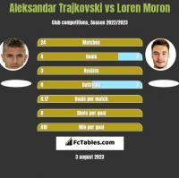 Aleksandar Trajkovski vs Loren Moron h2h player stats