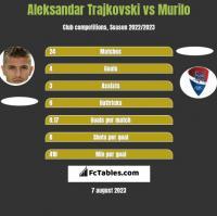 Aleksandar Trajkovski vs Murilo h2h player stats