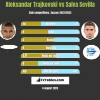 Aleksandar Trajkovski vs Salva Sevilla h2h player stats
