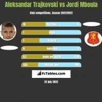Aleksandar Trajkovski vs Jordi Mboula h2h player stats