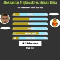Aleksandar Trajkovski vs Idrissu Baba h2h player stats