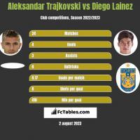 Aleksandar Trajkovski vs Diego Lainez h2h player stats