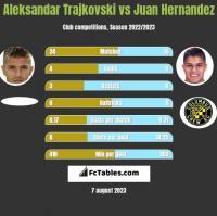 Aleksandar Trajkovski vs Juan Hernandez h2h player stats