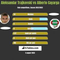 Aleksandar Trajkovski vs Alberto Cayarga h2h player stats