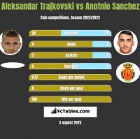 Aleksandar Trajkovski vs Anotnio Sanchez h2h player stats
