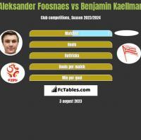 Aleksander Foosnaes vs Benjamin Kaellman h2h player stats